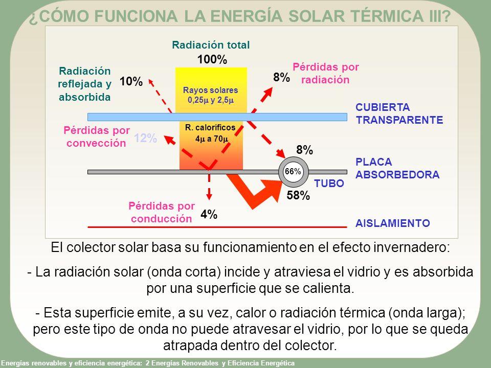 Energías renovables y eficiencia energética: 2 Energías Renovables y Eficiencia Energética ¿CÓMO FUNCIONA LA ENERGÍA SOLAR TÉRMICA III? El colector so