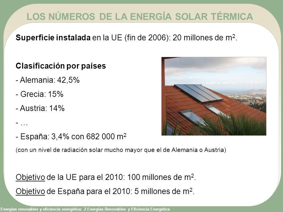 Energías renovables y eficiencia energética: 2 Energías Renovables y Eficiencia Energética LOS NÚMEROS DE LA ENERGÍA SOLAR TÉRMICA Superficie instalad