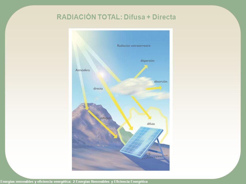 Energías renovables y eficiencia energética: 2 Energías Renovables y Eficiencia Energética RADIACIÓN DIFUSA RADIACIÓN DIRECTA RADIACIÓN GLOBAL PIRANÓMETRO CON DISCO DE SOMBRA PIRHELIOMETRO PIRANÓMETRO (células fotovoltaicas calibradas) Aparatos de medida