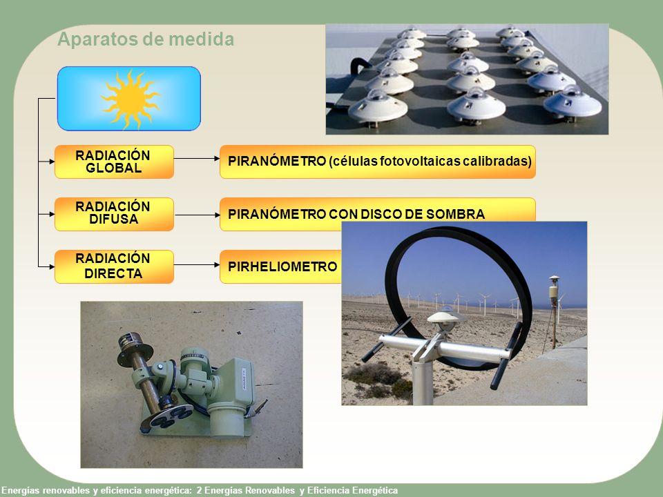 Energías renovables y eficiencia energética: 2 Energías Renovables y Eficiencia Energética RADIACIÓN DIFUSA RADIACIÓN DIRECTA RADIACIÓN GLOBAL PIRANÓM