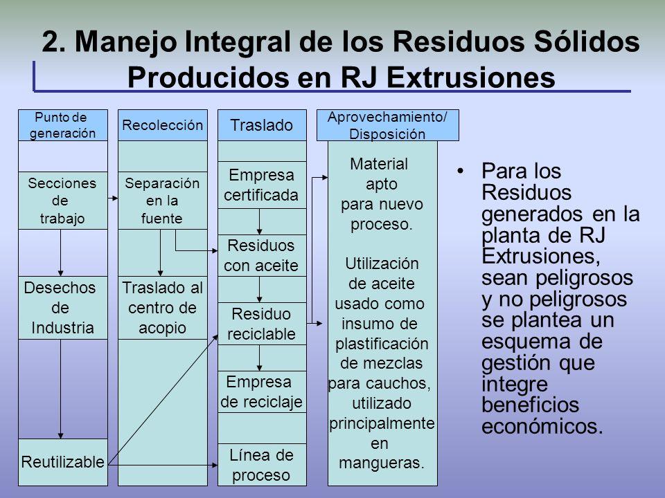 2. Manejo Integral de los Residuos Sólidos Producidos en RJ Extrusiones Para los Residuos generados en la planta de RJ Extrusiones, sean peligrosos y