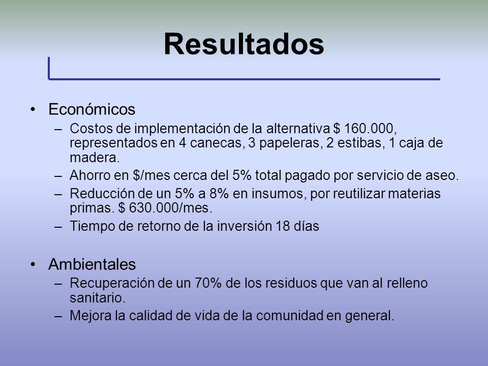 Resultados Económicos –Costos de implementación de la alternativa $ 160.000, representados en 4 canecas, 3 papeleras, 2 estibas, 1 caja de madera. –Ah