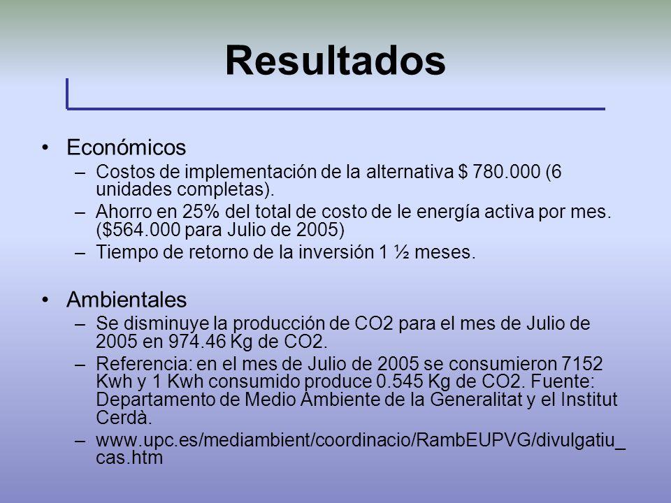 Resultados Económicos –Costos de implementación de la alternativa $ 780.000 (6 unidades completas). –Ahorro en 25% del total de costo de le energía ac