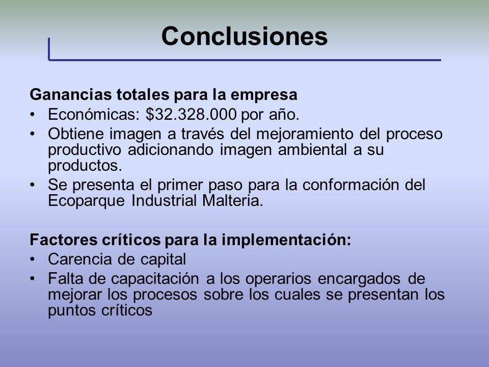 Conclusiones Ganancias totales para la empresa Económicas: $32.328.000 por año. Obtiene imagen a través del mejoramiento del proceso productivo adicio