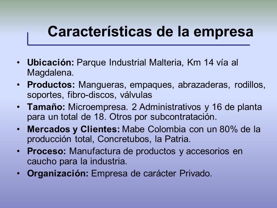 Características de la empresa Ubicación: Parque Industrial Malteria, Km 14 vía al Magdalena. Productos: Mangueras, empaques, abrazaderas, rodillos, so