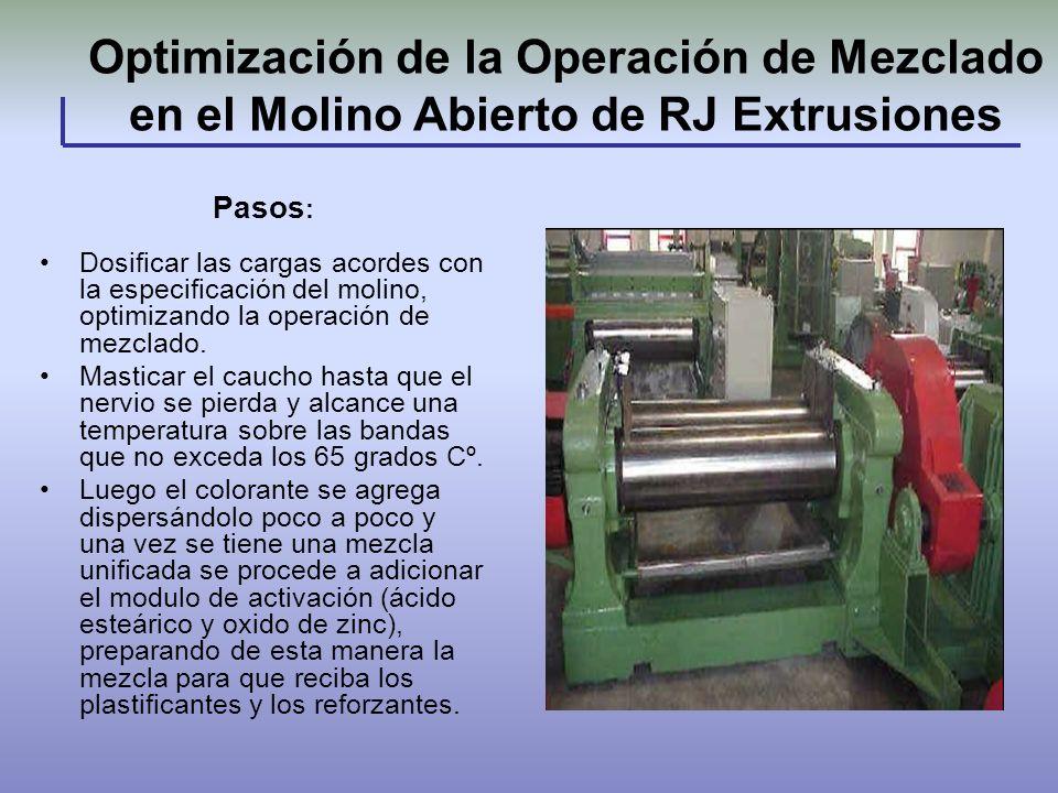Optimización de la Operación de Mezclado en el Molino Abierto de RJ Extrusiones Dosificar las cargas acordes con la especificación del molino, optimiz