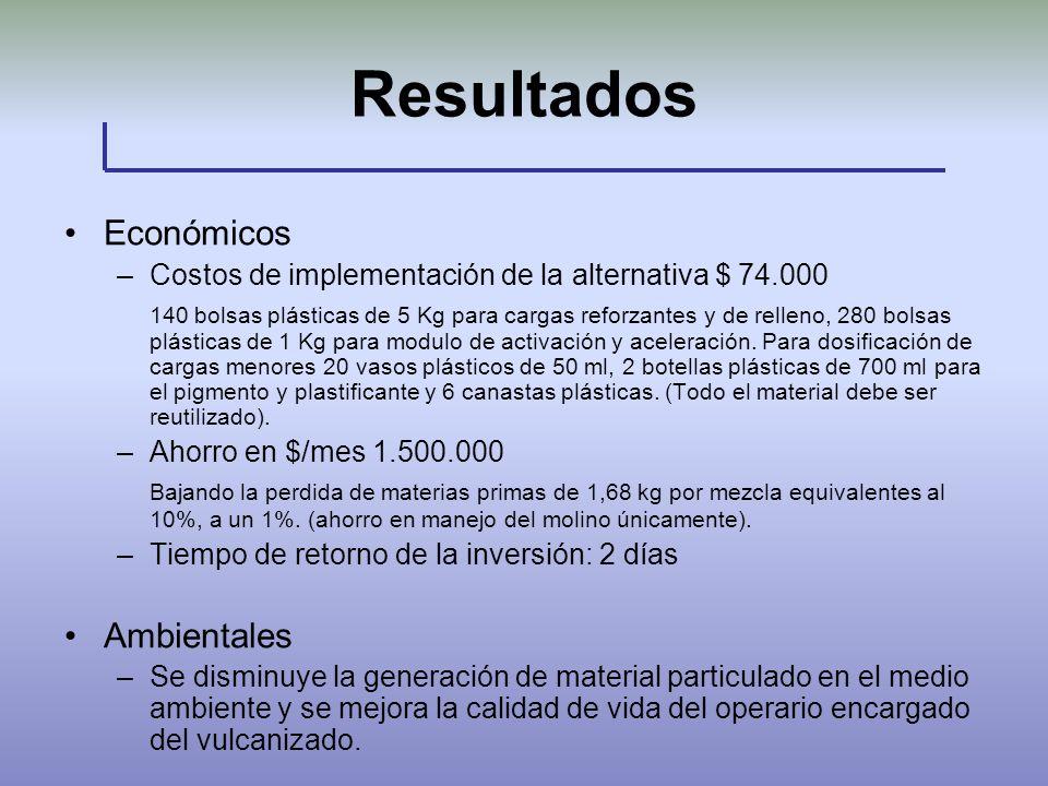 Resultados Económicos –Costos de implementación de la alternativa $ 74.000 140 bolsas plásticas de 5 Kg para cargas reforzantes y de relleno, 280 bols