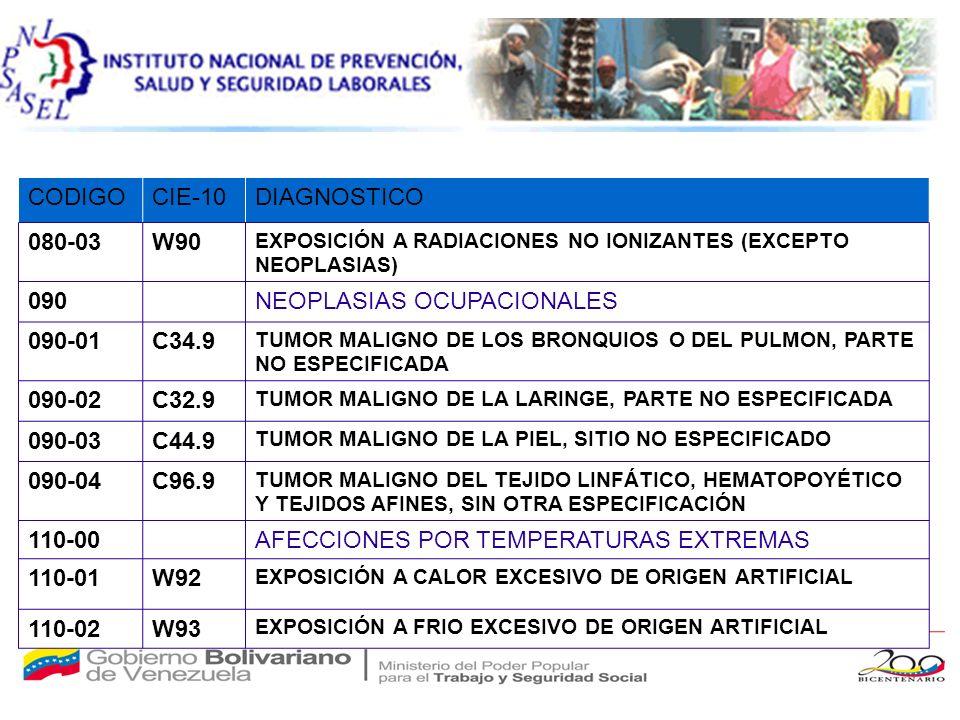 CODIGOCIE-10DIAGNOSTICO 080-03W90 EXPOSICIÓN A RADIACIONES NO IONIZANTES (EXCEPTO NEOPLASIAS) 090NEOPLASIAS OCUPACIONALES 090-01C34.9 TUMOR MALIGNO DE LOS BRONQUIOS O DEL PULMON, PARTE NO ESPECIFICADA 090-02C32.9 TUMOR MALIGNO DE LA LARINGE, PARTE NO ESPECIFICADA 090-03C44.9 TUMOR MALIGNO DE LA PIEL, SITIO NO ESPECIFICADO 090-04C96.9 TUMOR MALIGNO DEL TEJIDO LINFÁTICO, HEMATOPOYÉTICO Y TEJIDOS AFINES, SIN OTRA ESPECIFICACIÓN 110-00AFECCIONES POR TEMPERATURAS EXTREMAS 110-01W92 EXPOSICIÓN A CALOR EXCESIVO DE ORIGEN ARTIFICIAL 110-02W93 EXPOSICIÓN A FRIO EXCESIVO DE ORIGEN ARTIFICIAL