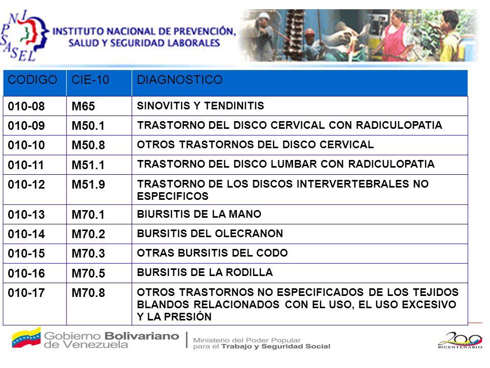 CODIGOCIE-10DIAGNOSTICO 010-08M65 SINOVITIS Y TENDINITIS 010-09M50.1 TRASTORNO DEL DISCO CERVICAL CON RADICULOPATIA 010-10M50.8 OTROS TRASTORNOS DEL DISCO CERVICAL 010-11M51.1 TRASTORNO DEL DISCO LUMBAR CON RADICULOPATIA 010-12M51.9 TRASTORNO DE LOS DISCOS INTERVERTEBRALES NO ESPECIFICOS 010-13M70.1 BIURSITIS DE LA MANO 010-14M70.2 BURSITIS DEL OLECRANON 010-15M70.3 OTRAS BURSITIS DEL CODO 010-16M70.5 BURSITIS DE LA RODILLA 010-17M70.8 OTROS TRASTORNOS NO ESPECIFICADOS DE LOS TEJIDOS BLANDOS RELACIONADOS CON EL USO, EL USO EXCESIVO Y LA PRESIÓN