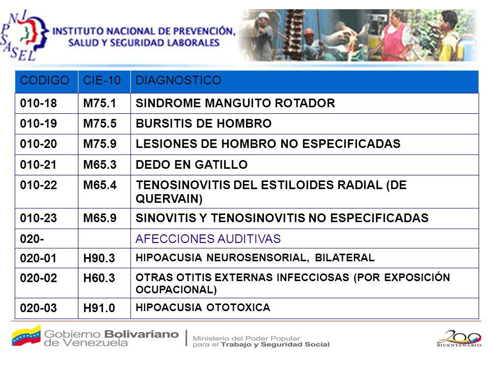 CODIGOCIE-10DIAGNOSTICO 010-18M75.1SINDROME MANGUITO ROTADOR 010-19M75.5BURSITIS DE HOMBRO 010-20M75.9LESIONES DE HOMBRO NO ESPECIFICADAS 010-21M65.3DEDO EN GATILLO 010-22M65.4TENOSINOVITIS DEL ESTILOIDES RADIAL (DE QUERVAIN) 010-23M65.9SINOVITIS Y TENOSINOVITIS NO ESPECIFICADAS 020-AFECCIONES AUDITIVAS 020-01H90.3 HIPOACUSIA NEUROSENSORIAL, BILATERAL 020-02H60.3 OTRAS OTITIS EXTERNAS INFECCIOSAS (POR EXPOSICIÓN OCUPACIONAL) 020-03H91.0 HIPOACUSIA OTOTOXICA