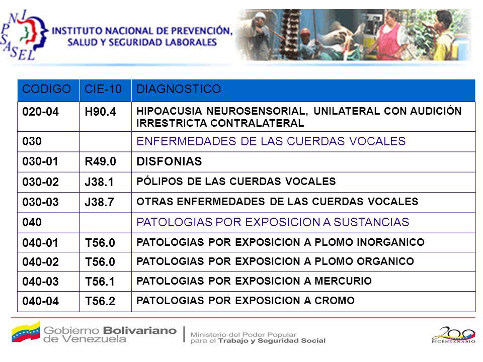 CODIGOCIE-10DIAGNOSTICO 020-04H90.4 HIPOACUSIA NEUROSENSORIAL, UNILATERAL CON AUDICIÓN IRRESTRICTA CONTRALATERAL 030ENFERMEDADES DE LAS CUERDAS VOCALES 030-01R49.0DISFONIAS 030-02J38.1 PÓLIPOS DE LAS CUERDAS VOCALES 030-03J38.7 OTRAS ENFERMEDADES DE LAS CUERDAS VOCALES 040PATOLOGIAS POR EXPOSICION A SUSTANCIAS 040-01T56.0 PATOLOGIAS POR EXPOSICION A PLOMO INORGANICO 040-02T56.0 PATOLOGIAS POR EXPOSICION A PLOMO ORGANICO 040-03T56.1 PATOLOGIAS POR EXPOSICION A MERCURIO 040-04T56.2 PATOLOGIAS POR EXPOSICION A CROMO