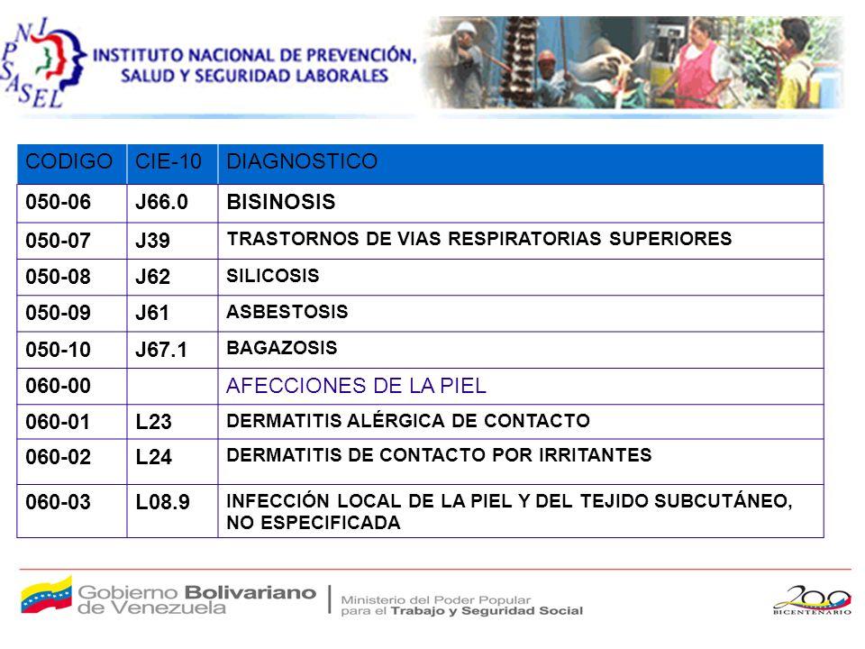 CODIGOCIE-10DIAGNOSTICO 070AFECCIONES POR FACTORES PSICOSOCIALES 070-01F41 ESTRES OCUPACIONAL 070-02F43 FATIGA LABORAL 070-03F45 AGOTAMIENTO EMOCIONAL (SIND.
