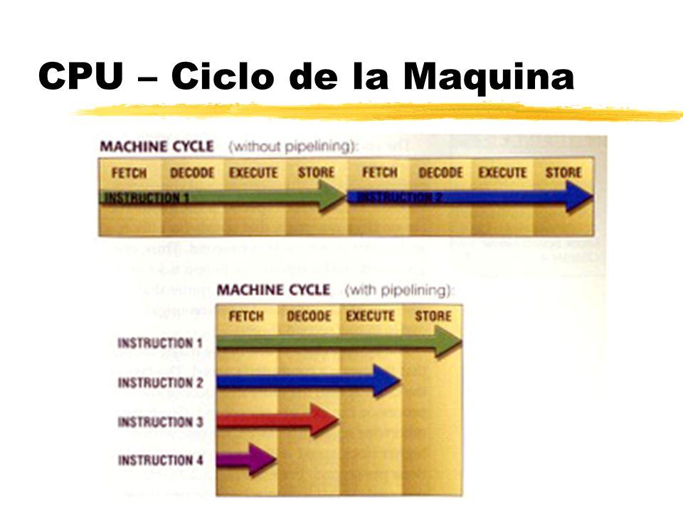 CPU – Ciclo de la Maquina