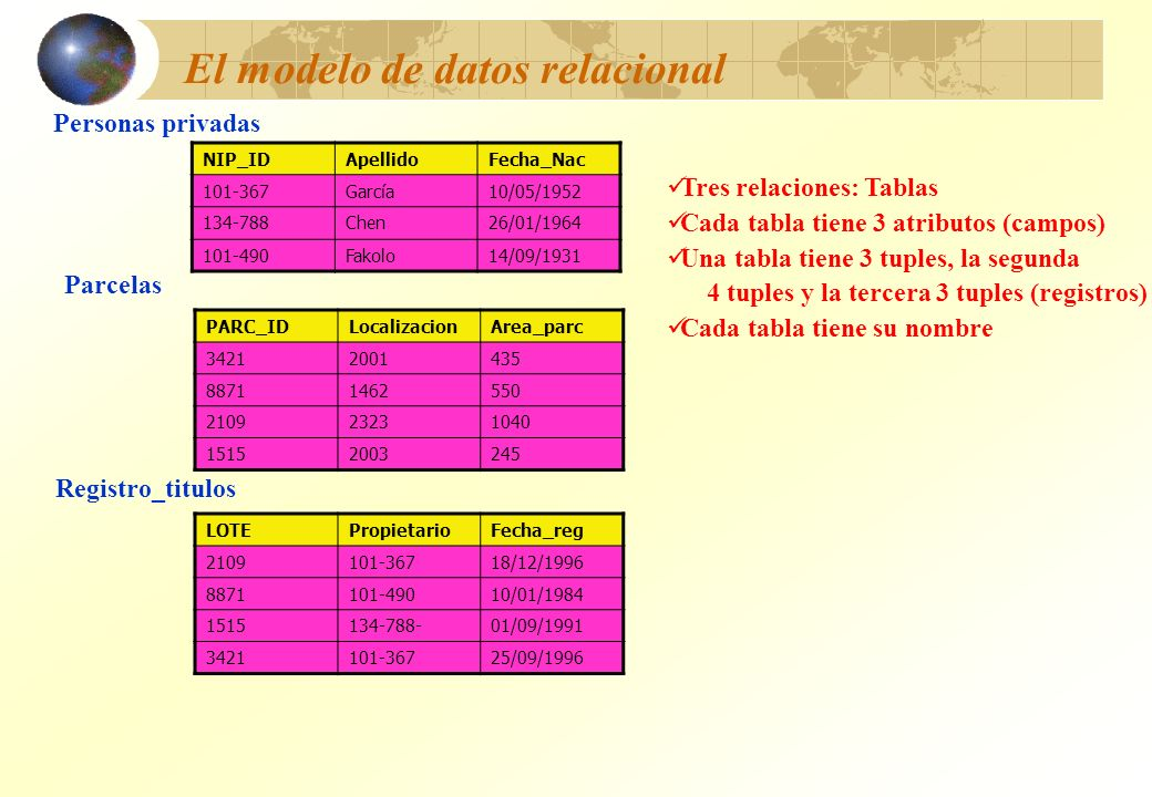 El modelo de datos relacional NIP_IDApellidoFecha_Nac 101-367García10/05/1952 134-788Chen26/01/1964 101-490Fakolo14/09/1931 PARC_IDLocalizacionArea_pa
