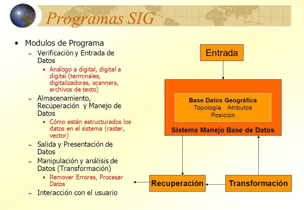Programas SIG Modulos de Programa – Verificación y Entrada de Datos Análogo a digital, digital a digital (terminales, digitalizadoras, scanners, archi