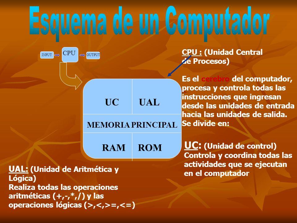 CPU INPUT OUTPUT UC UAL Memoria Principal RAM ROM UC UAL Memoria Principal RAM ROM UNIDAD DE ALMACENAMIENTO O MEMORIA Dispositivos donde se almacenan los datos que se van procesar.