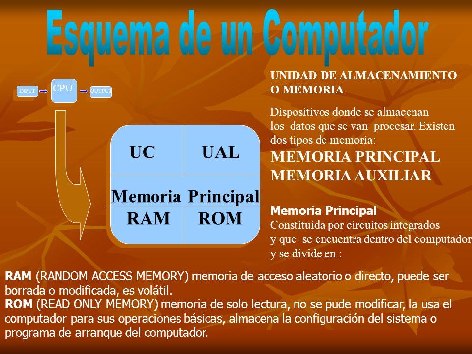 MEMORIA AUXILIAR MEMORIA AUXILIAR MEMORIA AUXILIAR O SECUNDARIA Dispositivo externo de almacenamiento, sirve para guardar y respaldar información.