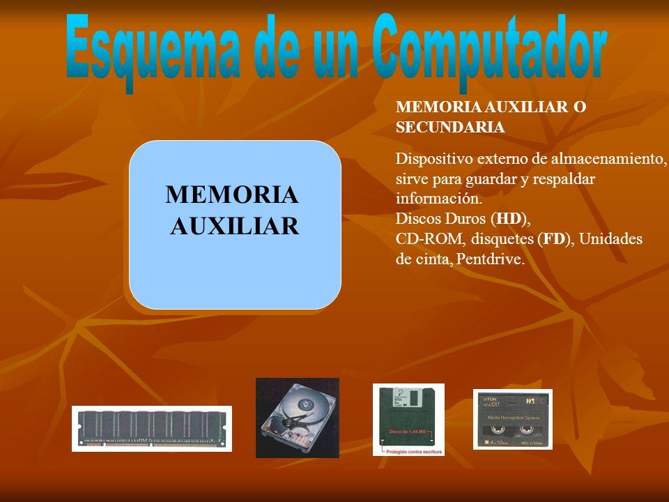 MEMORIA AUXILIAR MEMORIA AUXILIAR MEMORIA AUXILIAR O SECUNDARIA Dispositivo externo de almacenamiento, sirve para guardar y respaldar información. Dis