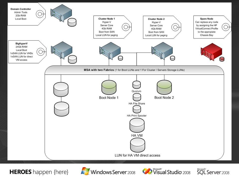 Integrado con la nueva pila TCP/IP de Windows server 2008 Soporte de IPv6 Soporte nativo de IPv6 para acceso de clientes, tanto nativo como de túneles Comunicación entre nodos por IPv6 Soporte de DHCP para recursos IPv4 Obtener la dirección IP del Cluster de un servidor DHCP Elimina el dolor del mantener direcciones IP estáticas para los servidores virtuales Los nodos del Cluster pueden residir en diferentes subredes IP Se permite la comunicación a través de routers, sin necesidad de tener que establecer VLANs La infraestructura mejorada permite la comunicación de los nodos a largas distancias Heartbeat timeouts configurables