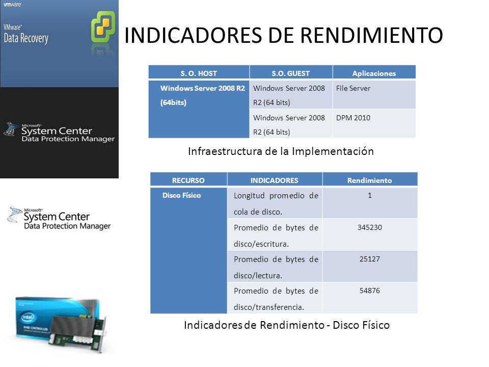 INDICADORES DE RENDIMIENTO S.O. HOSTS.O.