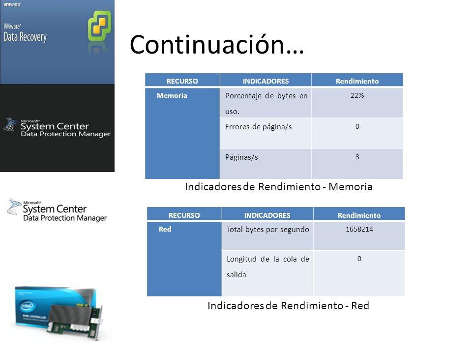 Continuación… RECURSOINDICADORESRendimiento Memoria Porcentaje de bytes en uso.