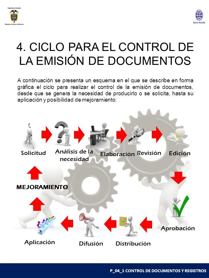 P_04_1 CONTROL DE DOCUMENTOS Y REGISTROS 4. CICLO PARA EL CONTROL DE LA EMISIÓN DE DOCUMENTOS Solicitud Análisis de la necesidad Elaboración Edición D