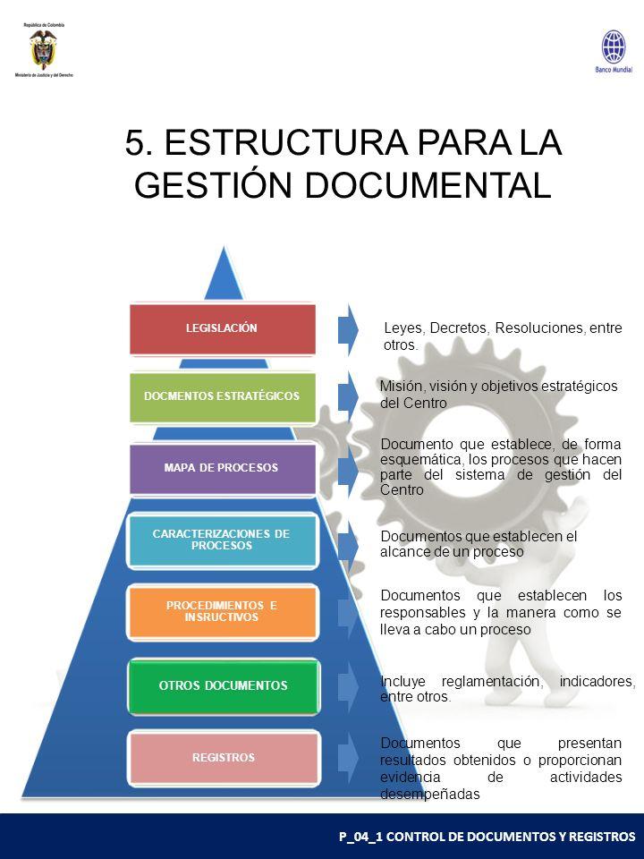 P_04_1 CONTROL DE DOCUMENTOS Y REGISTROS 5. ESTRUCTURA PARA LA GESTIÓN DOCUMENTAL LEGISLACIÓNDOCMENTOS ESTRATÉGICOSMAPA DE PROCESOS CARACTERIZACIONES