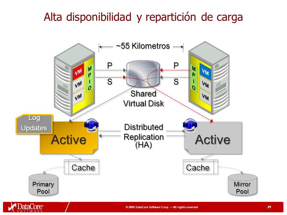 20 © 2009 DataCore Software Corp.All rights reserved 20 ¿Cómo funciona.