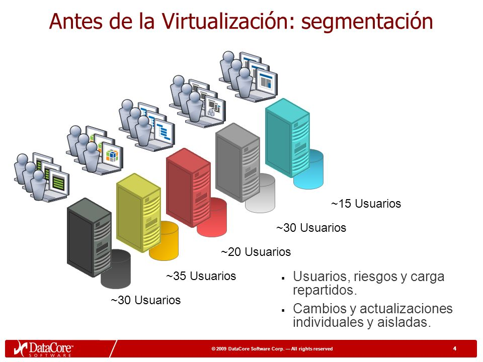 3 © 2009 DataCore Software Corp. All rights reserved 3 Desktop, App, Server & Storage Virtualization