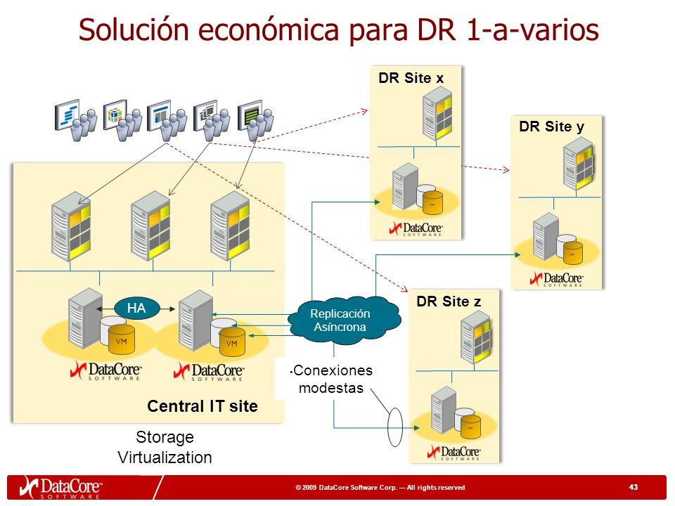 42 © 2009 DataCore Software Corp. All rights reserved 42 Espejo asíncrono a nivel de bloque Entre sistemas heterogéneos Transferencia de datos por red