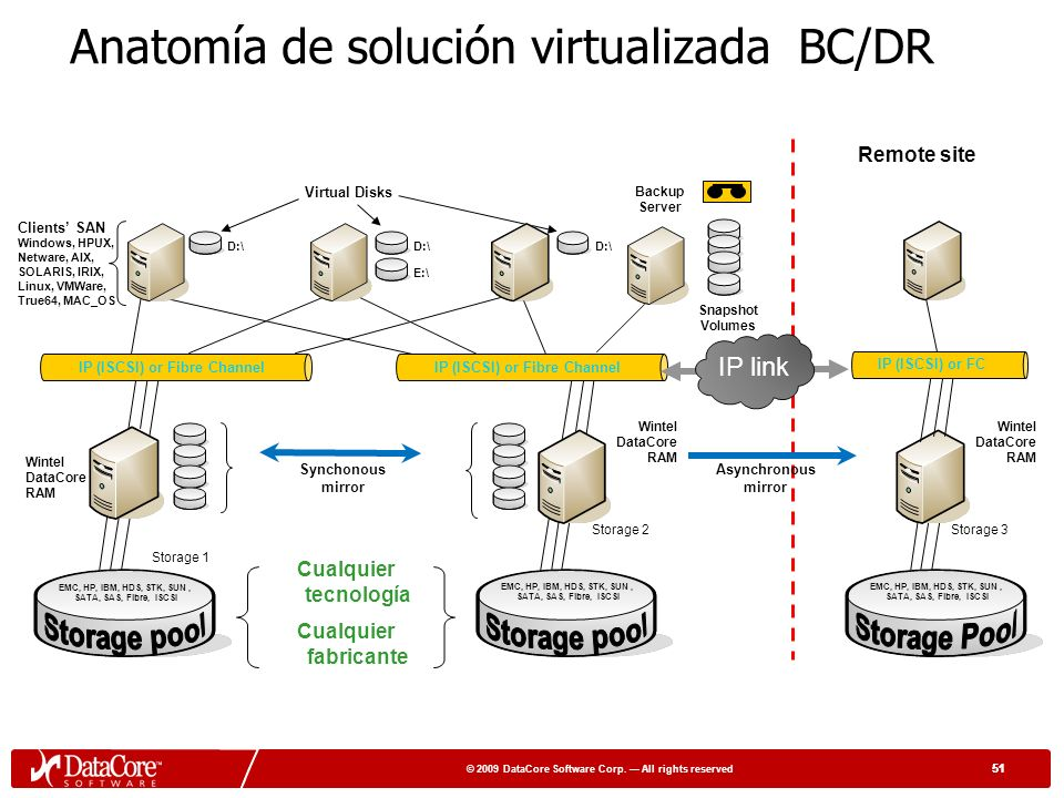 50 © 2009 DataCore Software Corp. All rights reserved 50 ¿Preguntas ?