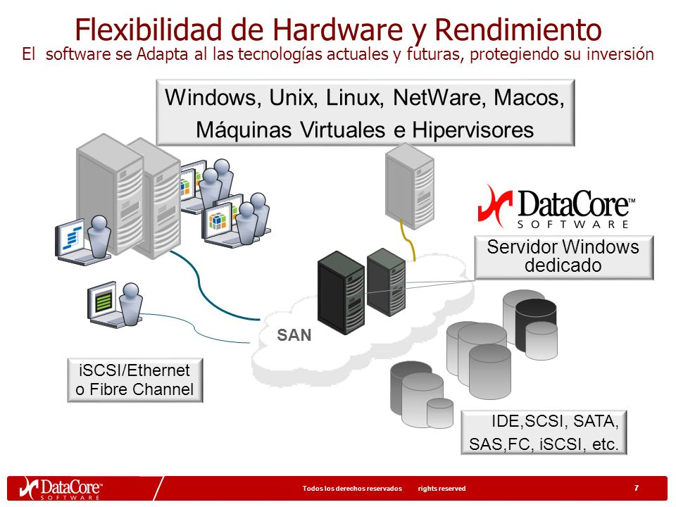 47 © 2009 DataCore Software Corp. All rights reserved © 2009 DataCore Software Corp Resumen