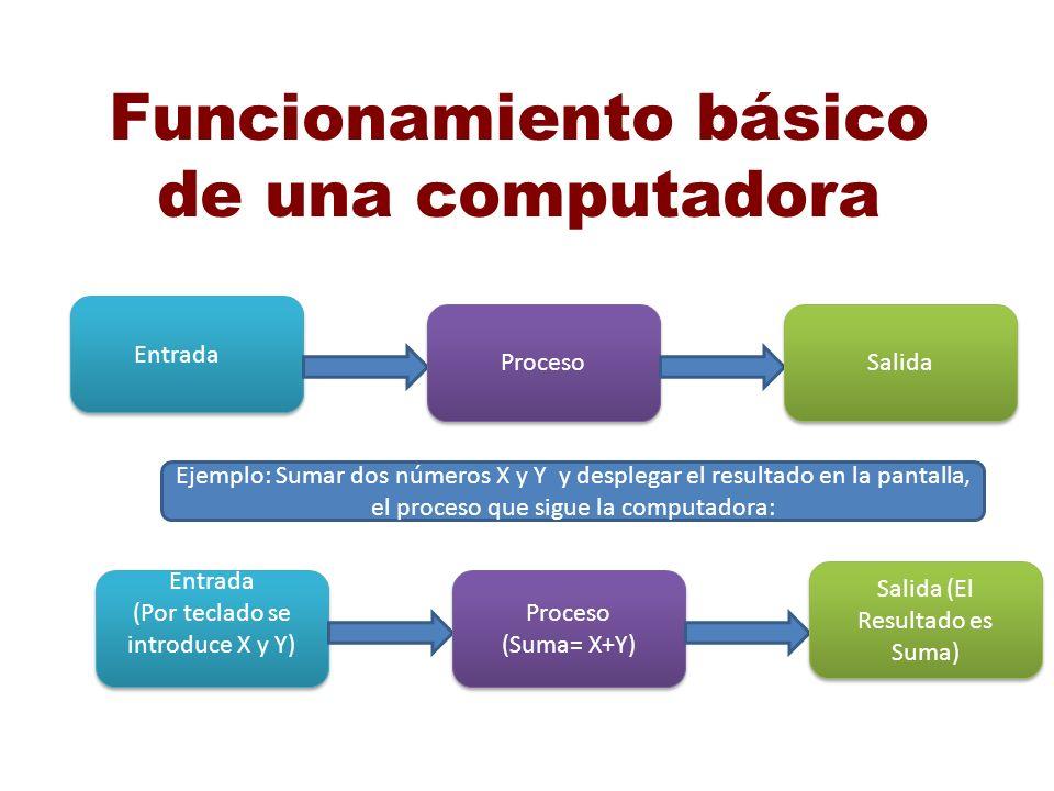 Funcionamiento básico de una computadora Entrada Proceso Salida Ejemplo: Sumar dos números X y Y y desplegar el resultado en la pantalla, el proceso q
