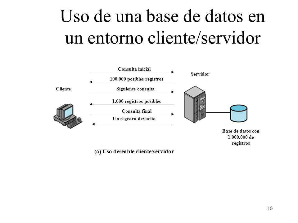 10 Uso de una base de datos en un entorno cliente/servidor Cliente Servidor Base de datos con 1.000.000 de registros Consulta inicial 100.000 posibles
