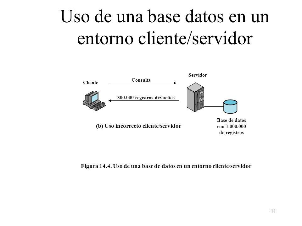 11 Uso de una base datos en un entorno cliente/servidor Cliente Servidor Base de datos con 1.000.000 de registros Consulta 300.000 registros devueltos