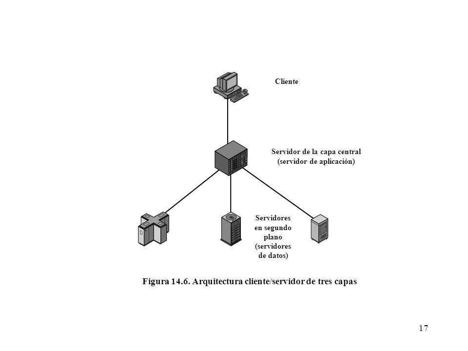 17 Cliente Servidor de la capa central (servidor de aplicación) Servidores en segundo plano (servidores de datos) Figura 14.6. Arquitectura cliente/se