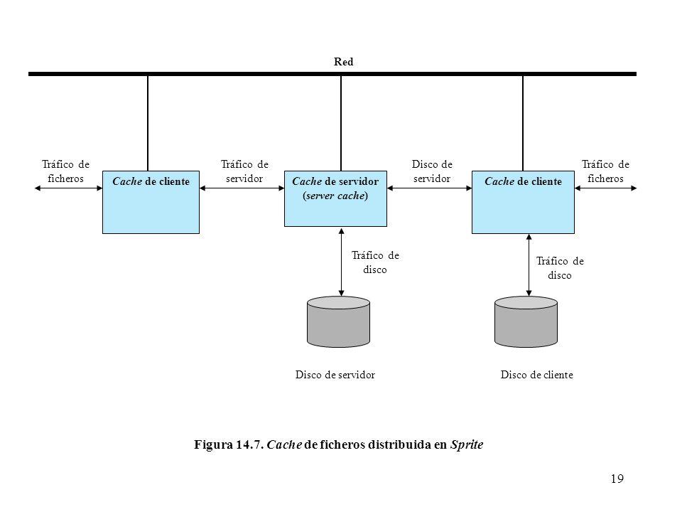 19 Cache de cliente Cache de servidor (server cache) Cache de cliente Red Tráfico de ficheros Tráfico de servidor Tráfico de ficheros Disco de servido