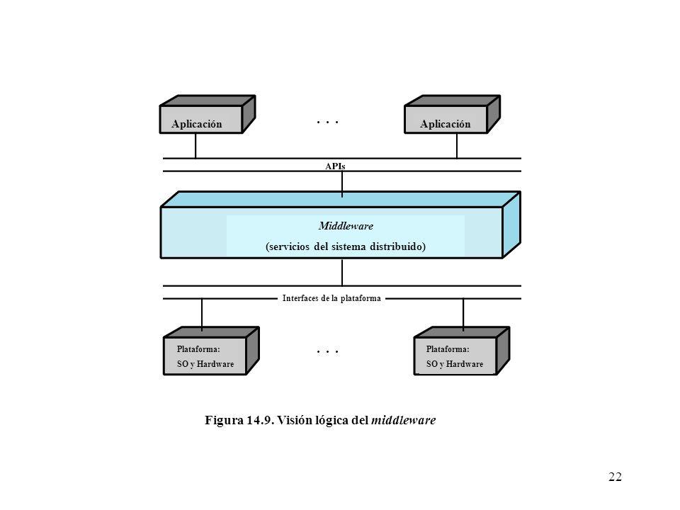 22 Aplicación Middleware (servicios del sistema distribuido) Interfaces de la plataforma Plataforma: SO y Hardware Plataforma: SO y Hardware Figura 14