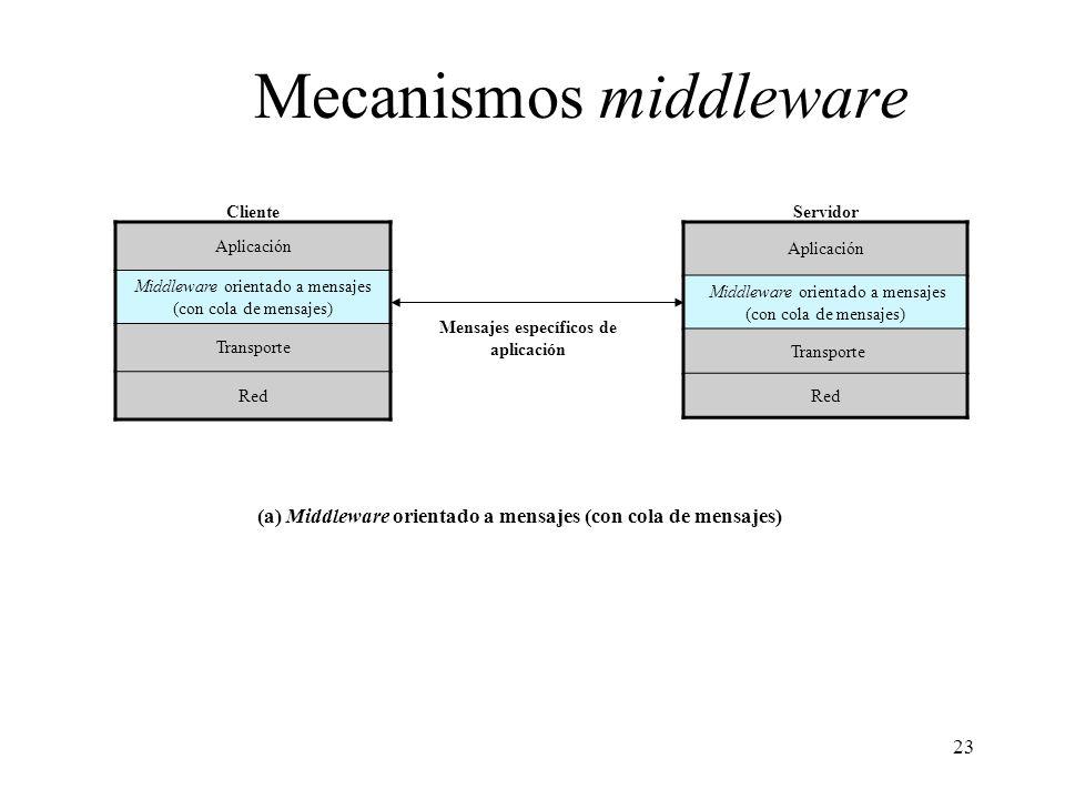 23 Mecanismos middleware Aplicación Middleware orientado a mensajes (con cola de mensajes) Transporte Red Aplicación Middleware orientado a mensajes (
