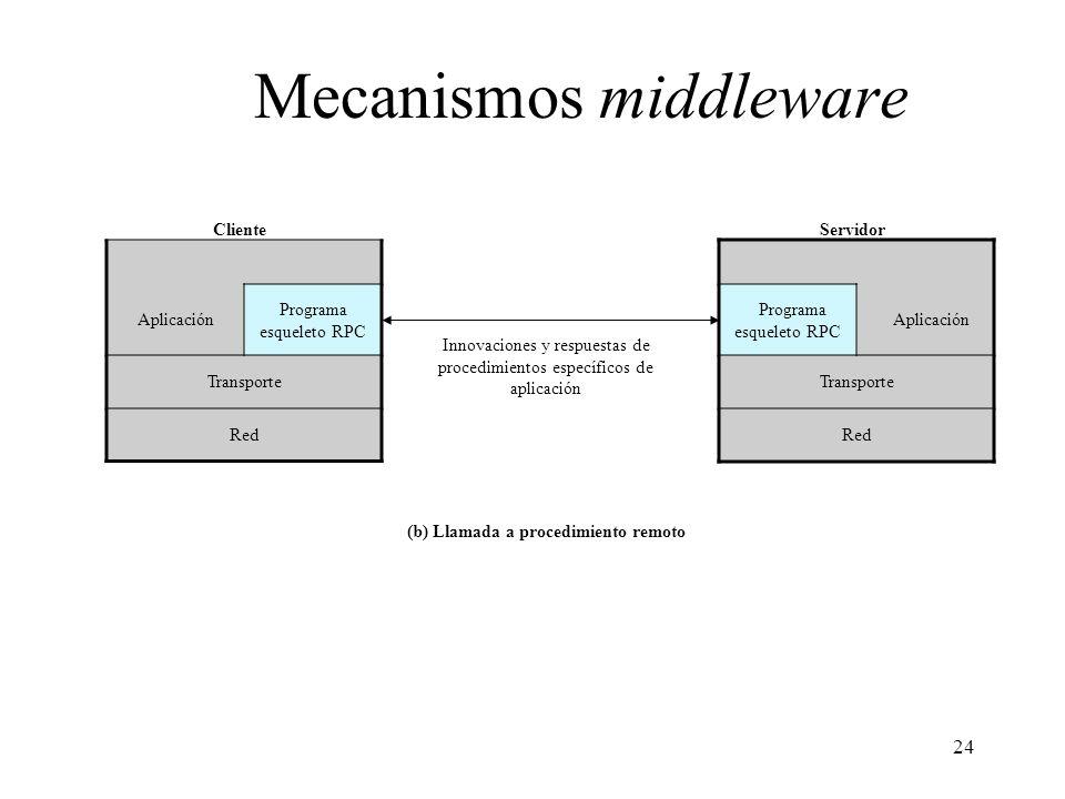 24 Mecanismos middleware Aplicación Programa esqueleto RPC Transporte Red Cliente Programa esqueleto RPC Aplicación Transporte Red Servidor Innovacion