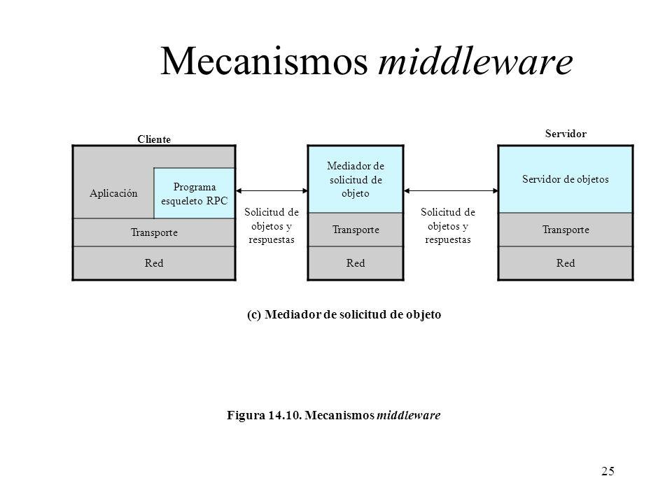 25 Mecanismos middleware Aplicación Programa esqueleto RPC Transporte Red Servidor de objetos Transporte Red Mediador de solicitud de objeto Transport