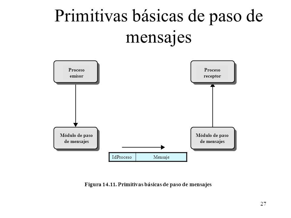 27 Primitivas básicas de paso de mensajes Proceso emisor Proceso receptor Módulo de paso de mensajes IdProcesoMensaje Figura 14.11. Primitivas básicas