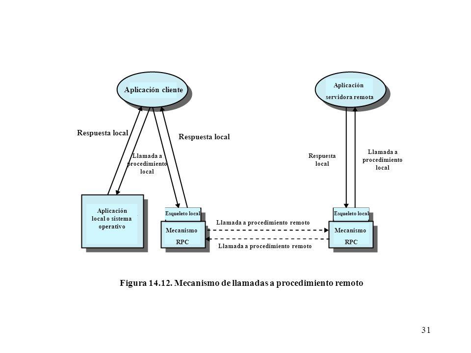 31 Aplicación cliente Respuesta local Llamada a procedimiento local Aplicación local o sistema operativo Esqueleto local Mecanismo RPC Aplicación serv