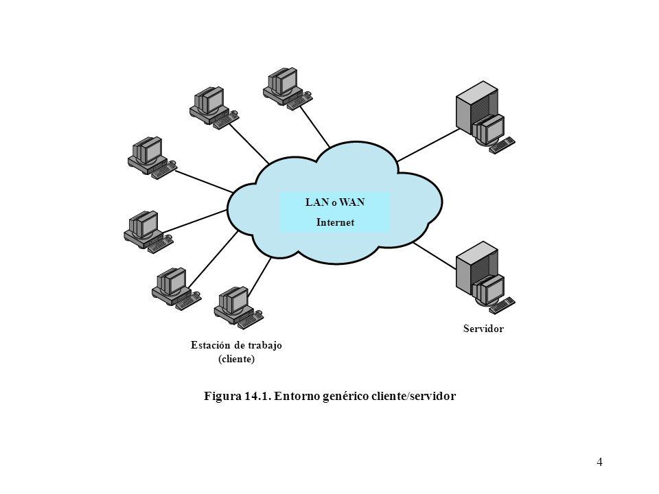 4 LAN o WAN Internet Estación de trabajo (cliente) Servidor Figura 14.1. Entorno genérico cliente/servidor