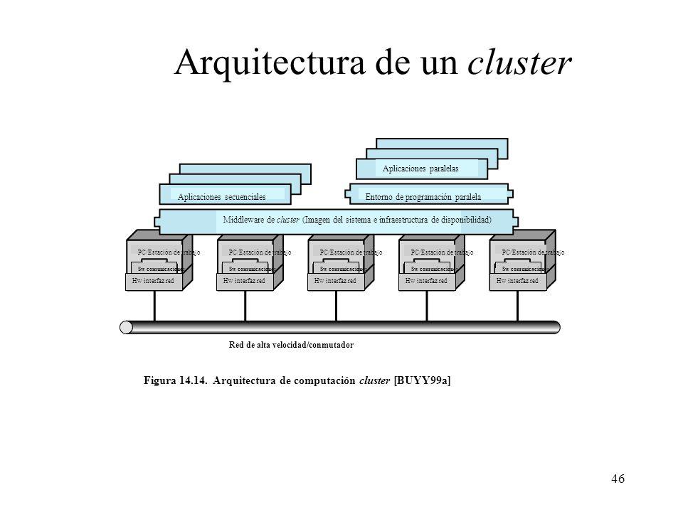 46 Arquitectura de un cluster Aplicaciones secuenciales Aplicaciones paralelas Entorno de programación paralela Middleware de cluster (Imagen del sist