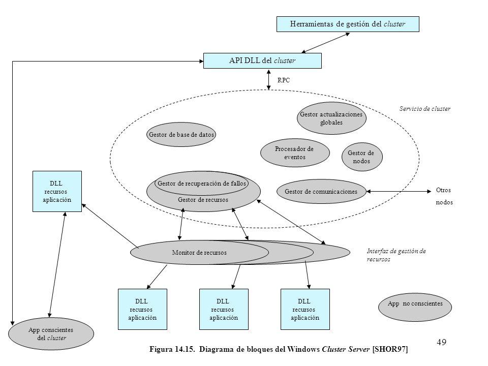 49 Herramientas de gestión del cluster API DLL del cluster Gestor de base de datos Gestor actualizaciones globales Gestor de nodos Procesador de event