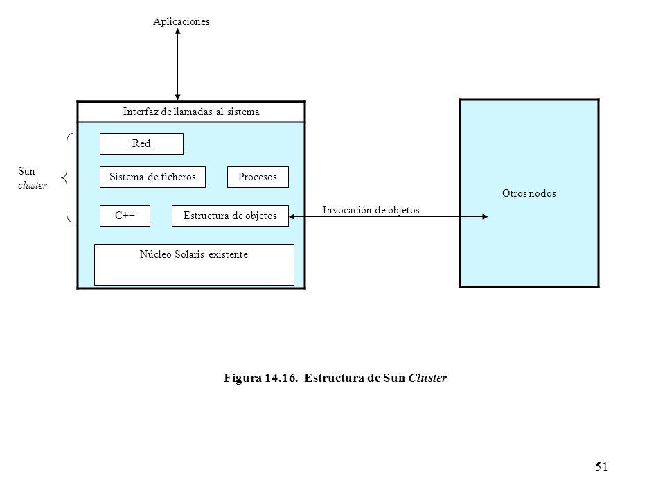 51 Interfaz de llamadas al sistema Red Sistema de ficherosProcesos C++Estructura de objetos Núcleo Solaris existente Aplicaciones Sun cluster Otros no