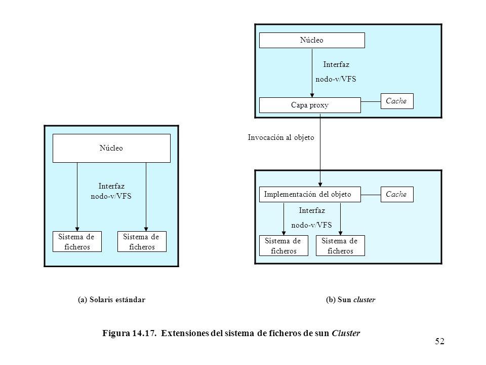 52 Núcleo Sistema de ficheros Sistema de ficheros Interfaz nodo-v/VFS Núcleo Capa proxy Cache Interfaz nodo-v/VFS Implementación del objetoCache Siste