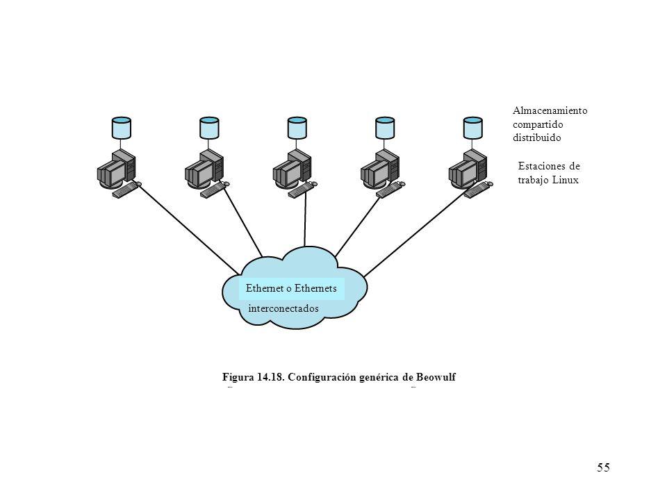 55 Almacenamiento compartido distribuido Estaciones de trabajo Linux Ethernet o Ethernets interconectados Figura 14.18. Configuración genérica de Beow