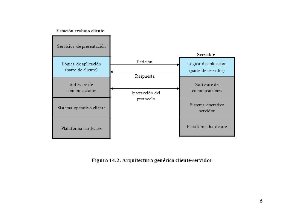 6 Servicios de presentación Lógica de aplicación (parte de cliente) Software de comunicaciones Sistema operativo cliente Plataforma hardware Lógica de